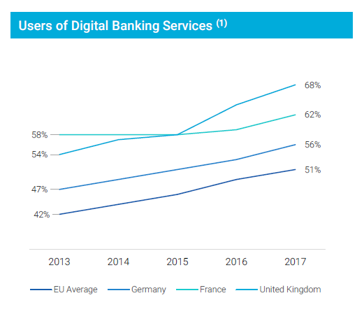 graph - Decade of fintech: the biggest digital banks on the rise