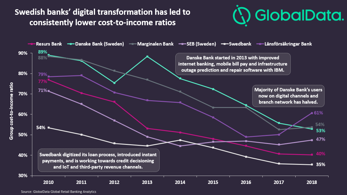 swedish banks - Banks seeing limited net benefit from digital transformation should look to Sweden