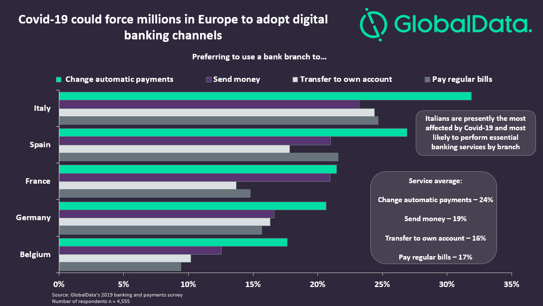 752A8B0F BD89 4559 B656 2BF5EECF3C00 - Covid-19 could force millions in Europe to adopt digital channels