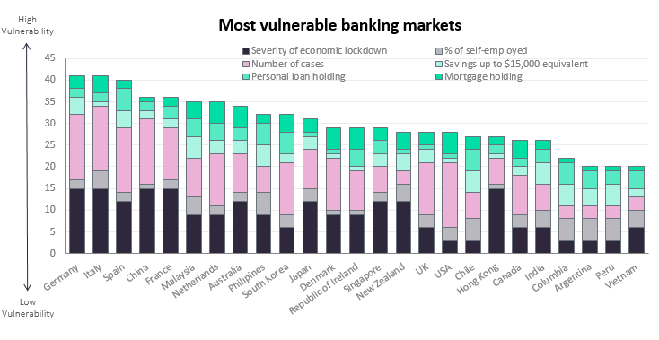 Covid 19 channel bank vulnerability graph 1 - European banks face most disruptive potential from Covid-19