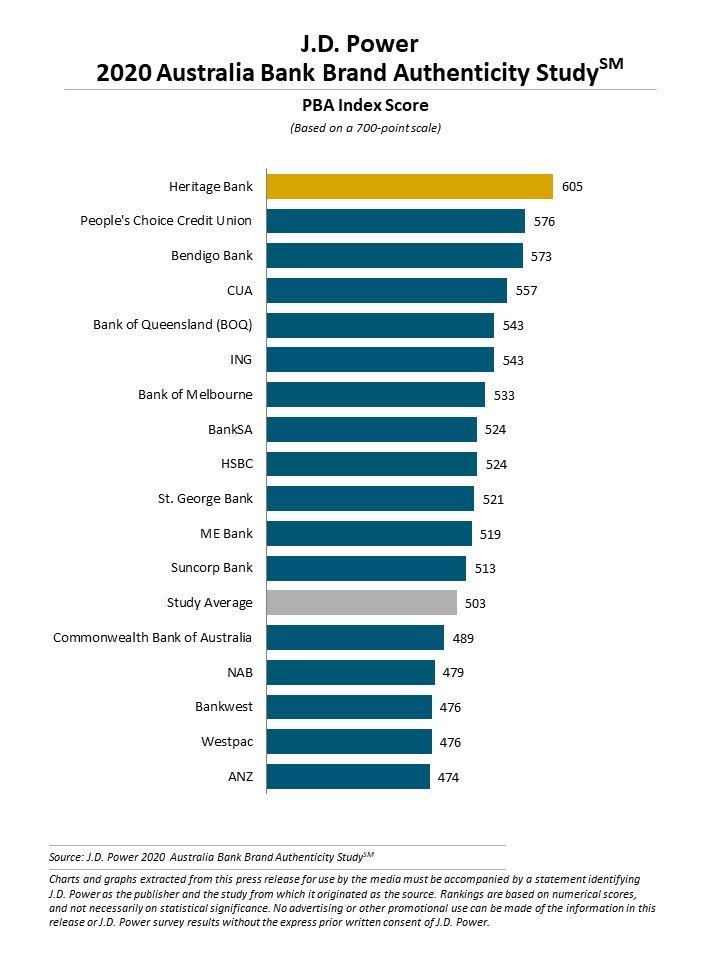 bank brand authenticity study