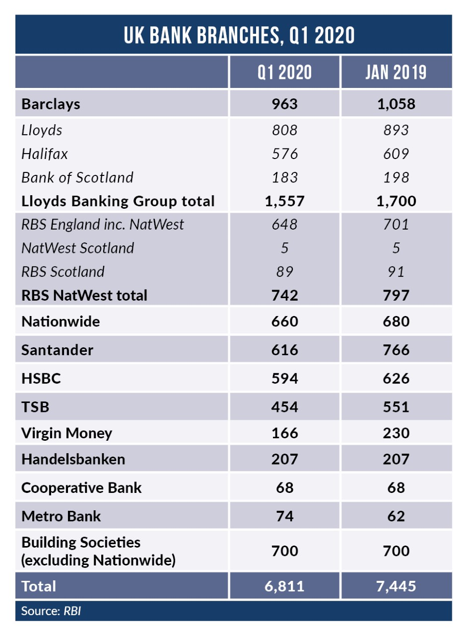table pages 8 9 RBI March - Virgin Money re-imagines the role of the store