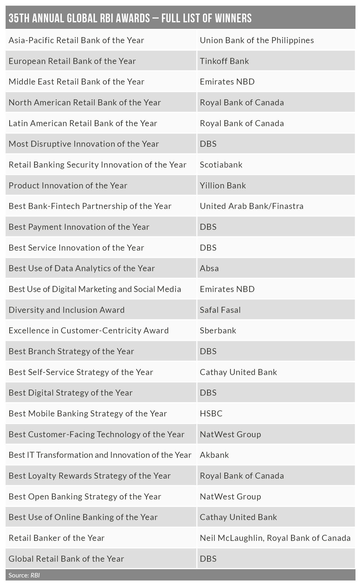 Awards table - DBS steals the show at the 35th annual global RBI awards