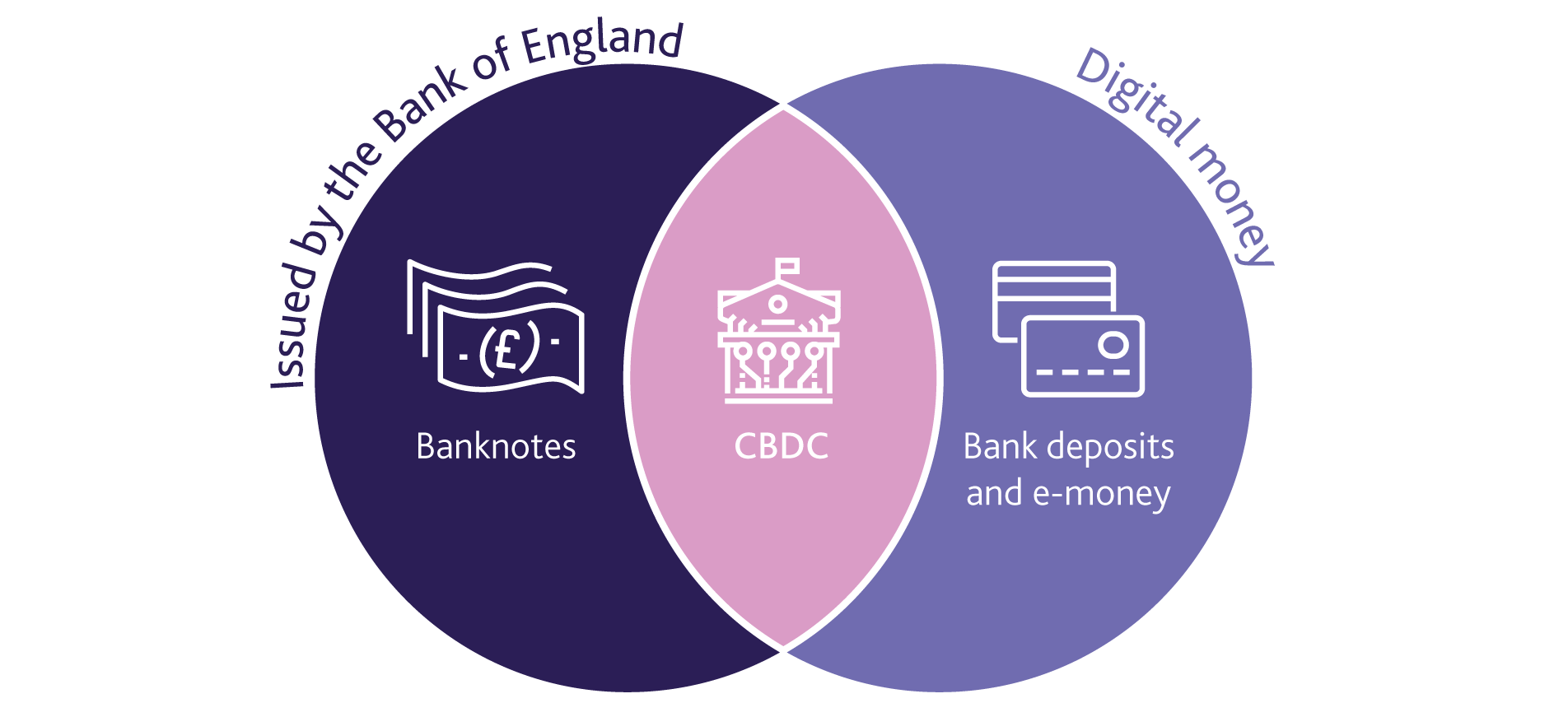 BoE CBDC - Bank of England mulling new digital currency post-Brexit