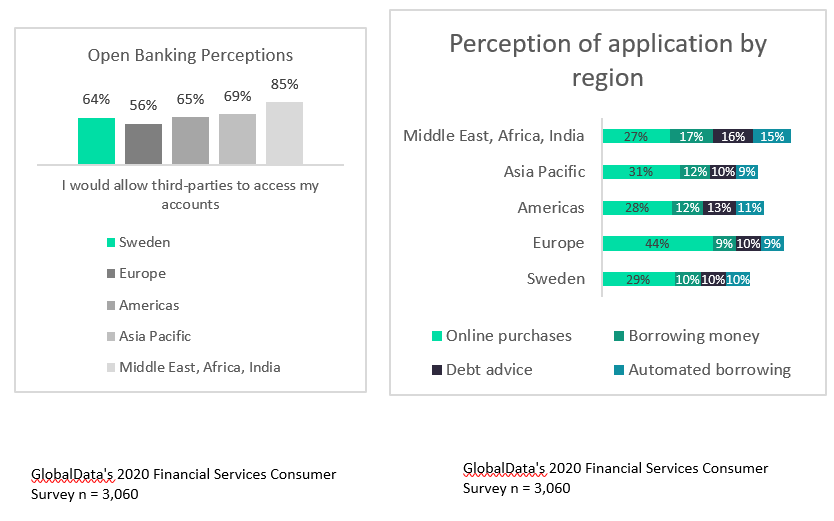 open banking cw graph - Open banking alliance gives Swedish bank Resurs competitive advantage