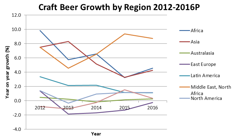 Craft beer around the world is climbing