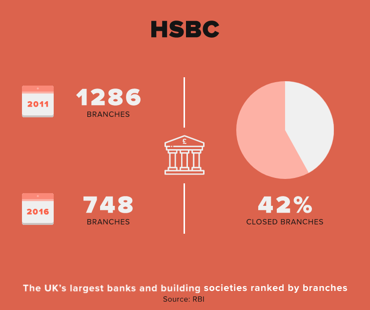 Here's how many branches the UK's banks have shuttered ...