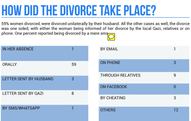 In India Muslim men can divorce their wives in minutes  But that