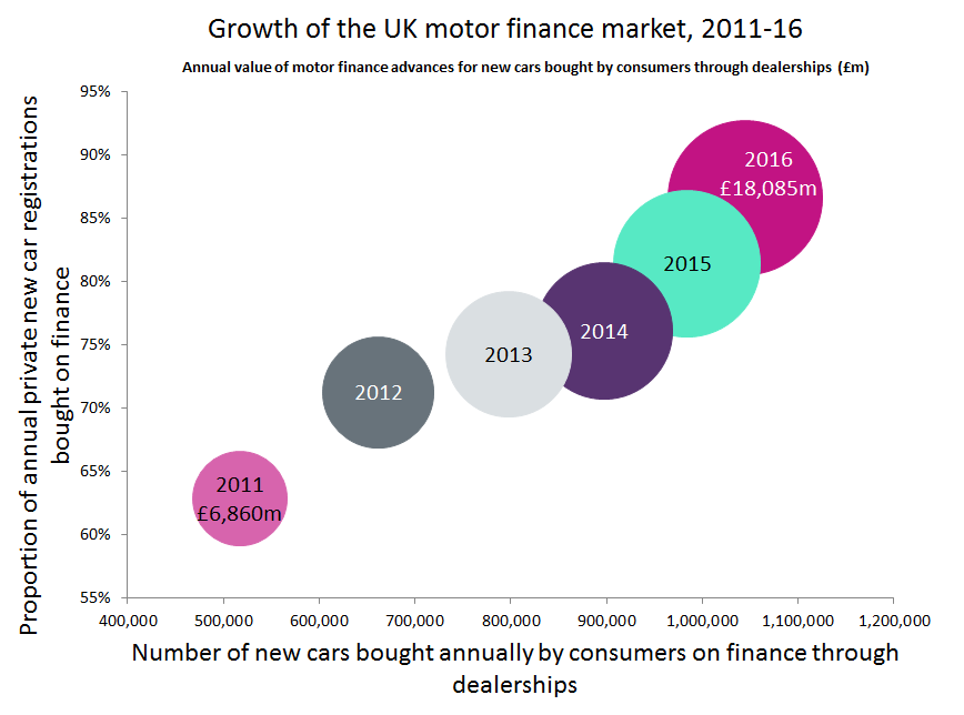 The Uk Car Market Is Hugely Dependent On Motor Finance