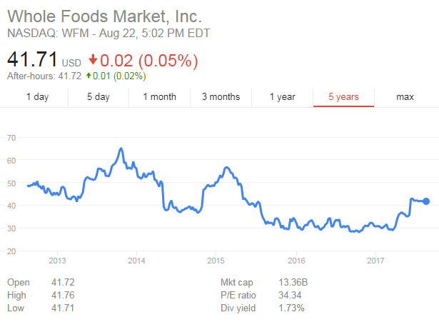 Whole Foods' share price