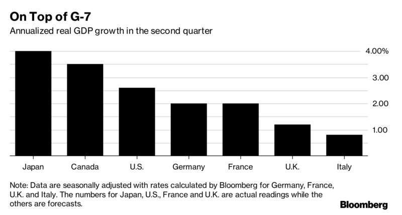 japans growing economy Japan needs labour market reform, not just higher wages  all sectors in the japanese economy would need to feel pressured to increase  and their share is growing.