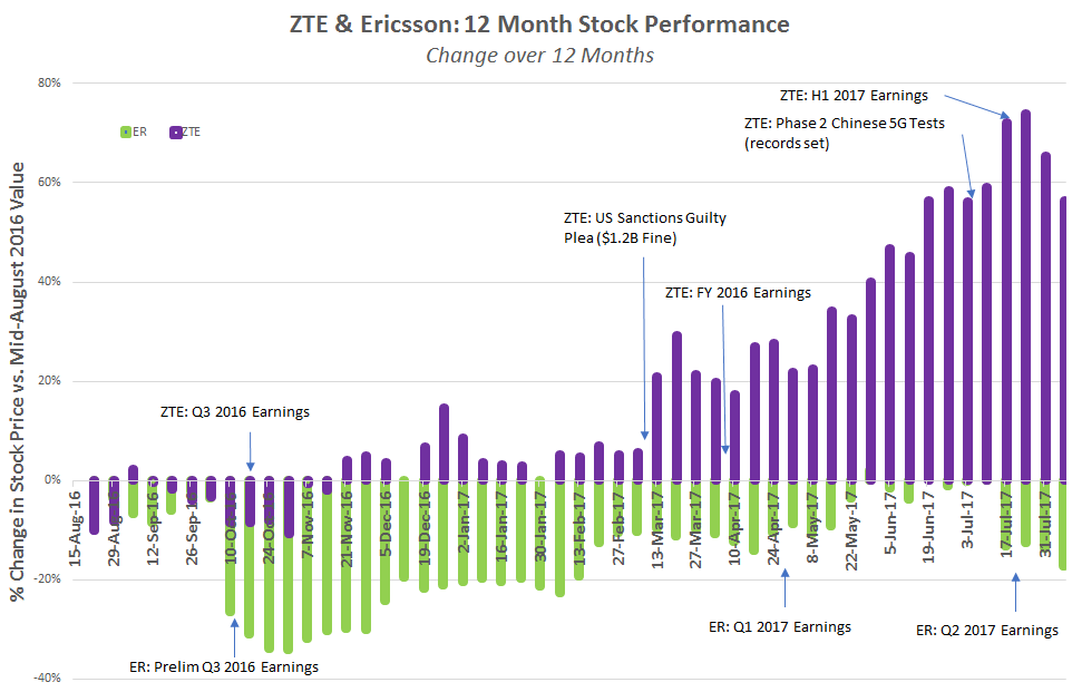 Ericsson And Zte Stock Performance Can Paint A Confusing Picture