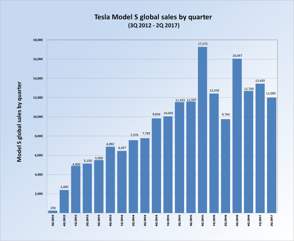 Is the Model 3 Tesla\'s endgame? Or just Musk\'s means to an end   Verdict