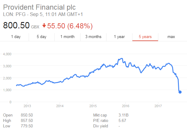 Provident Financial share price chart