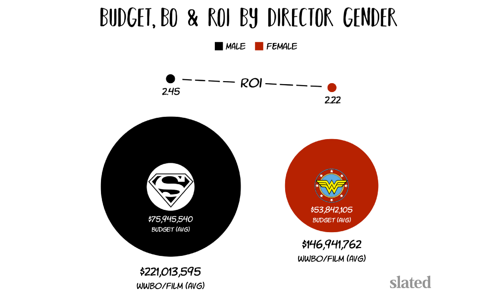 female movie directors