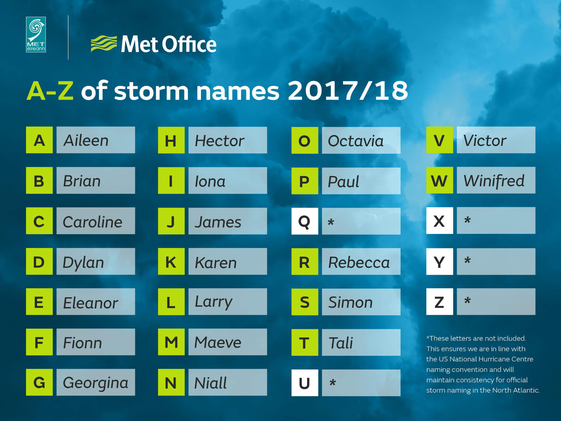 Storm names - Verdict