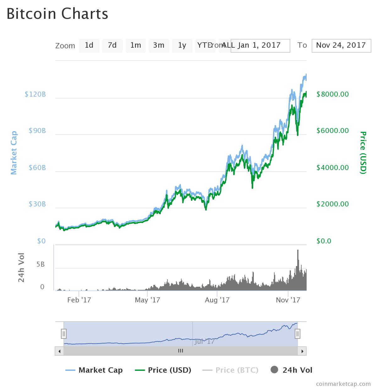 Is Mining Bitcoins Worth It 2018 Will Litecoin Reach 4000