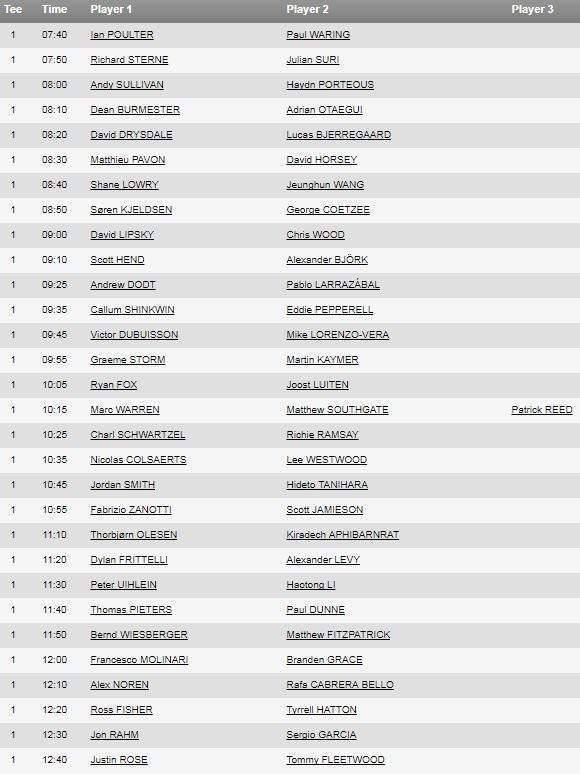 DP World Tour Championship - Verdict
