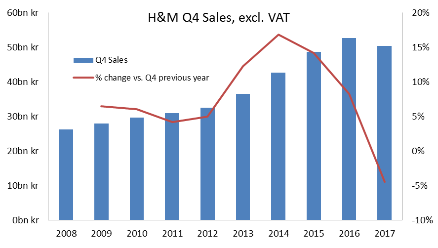 Shareholders were compensated by a steadily rising stock price and attractive dividends that reflected the company's steady global expansion. But since the beginning of , H&M's share price has declined by .
