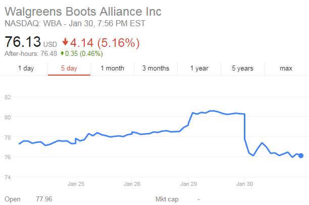 Amazon, Berkshire Hathaway and JPMorgan Chase