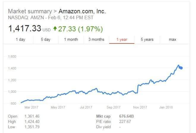 Amazon V Alibaba Which Is The Bigger Company Verdict Get the latest alibaba stock price and detailed information including baba news, historical alibaba stock price history by markets insider. amazon v alibaba which is the bigger