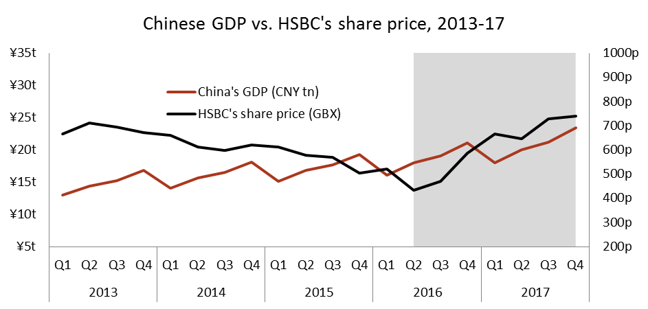 HSBC is banking on a booming Asian financial sector, but