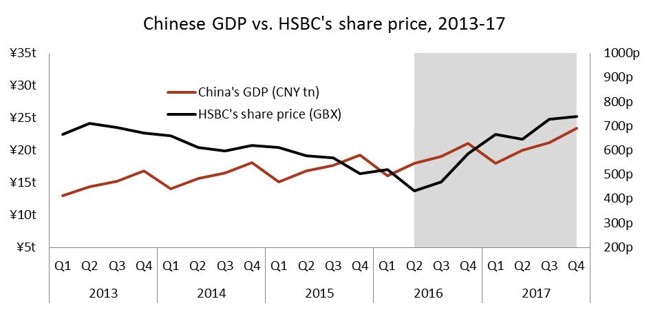 HSBC China