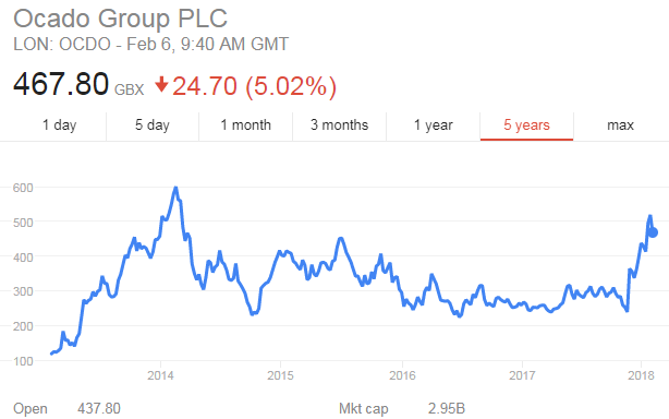Ocado share price