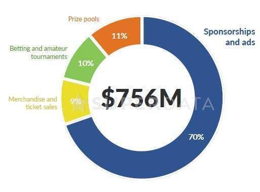 esports revenue - verdict