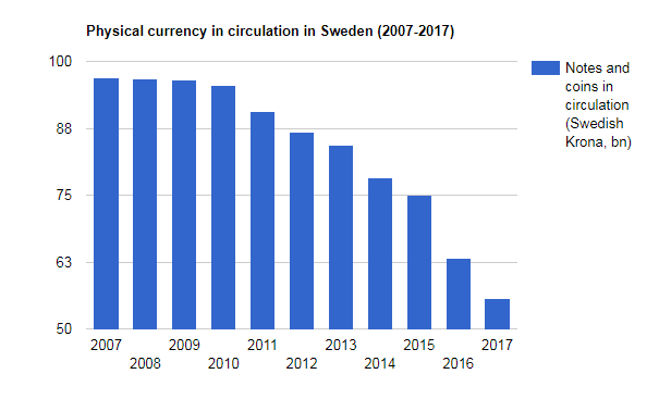 The rising trend of 'no cash accepted' as European currency
