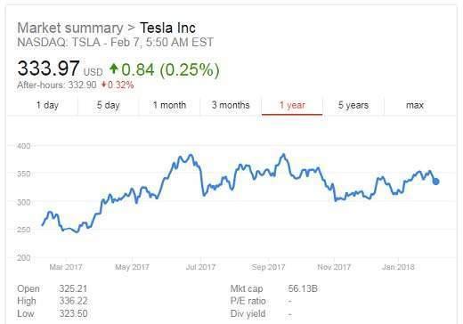 Tesla results