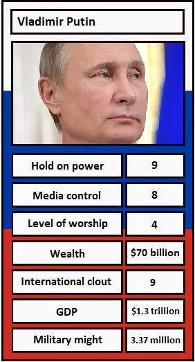 Dictator Top Trumps - Verdict