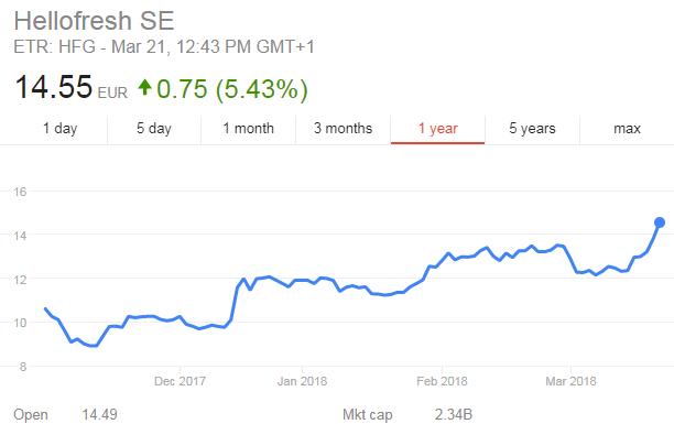 HelloFresh share price