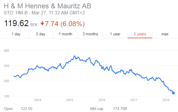 GO IN-DEPTH ON Hennes & Mauritz (H & M, H&M) STOCK