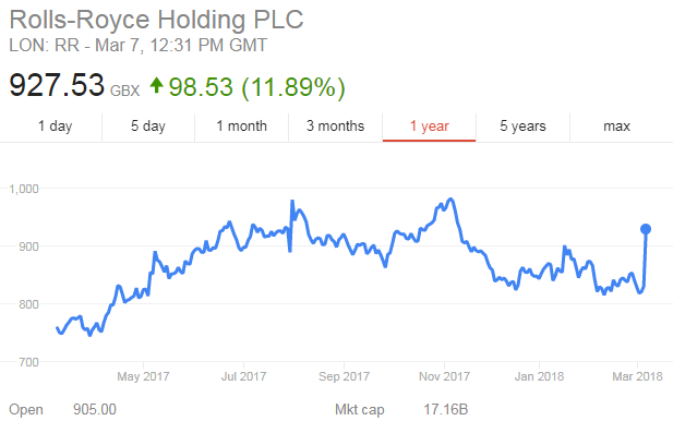 Rolls Royce share price