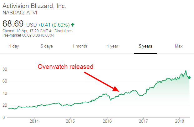 How Overwatch Has Doubled The Activision Blzizard Stock Price Verdict