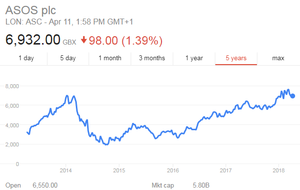 Asos share price google finance