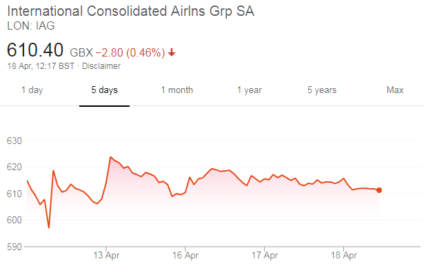 Airline share prices