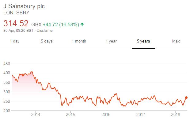 Sainsbury's share price