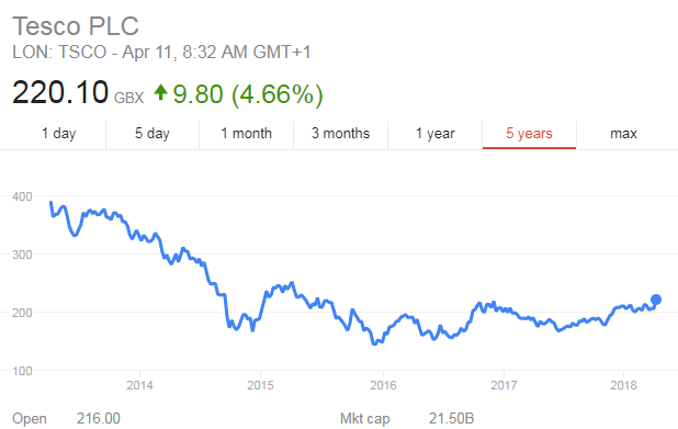 Tesco share price