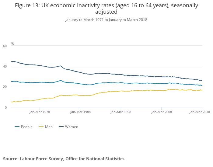 British economy latest