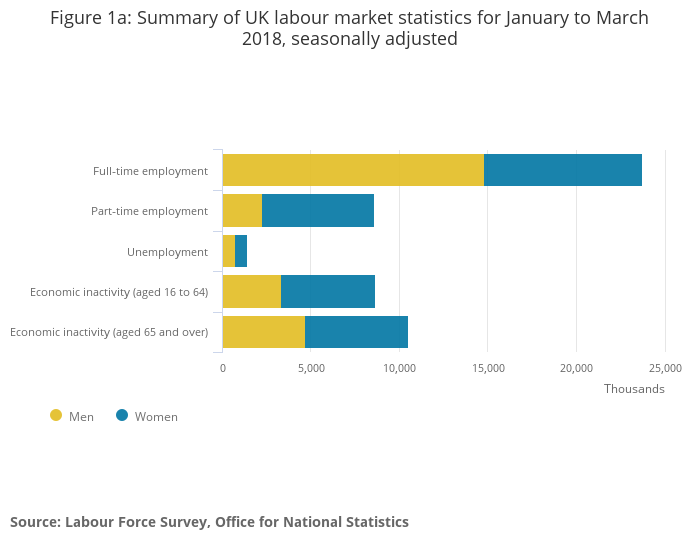 unemployment and national statistics office The unemployment rate for september 2018 fell to 37% it's lower than the natural rate of unemployment january and february: the unemployment rate fell to 49 percent losses in mining and manufacturing were offset by gains in construction, retail, health care, and the.