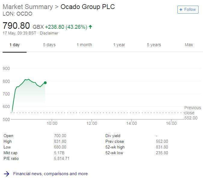 Ocado shares