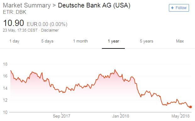 Deutsche Bank share price
