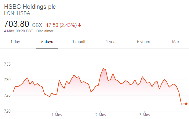 HSBC share price