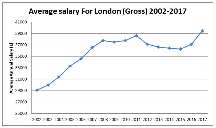 How an average salary in London compares to other big cities