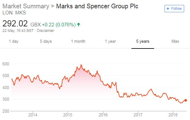 M&S share price