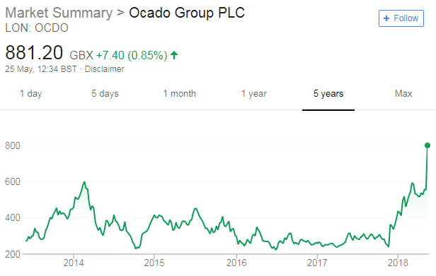Automation and Ocado