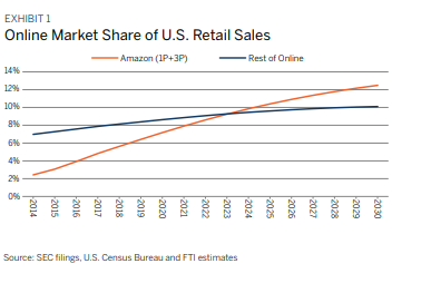 Online market share of US retail sales