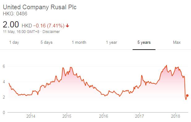 Rusal share price